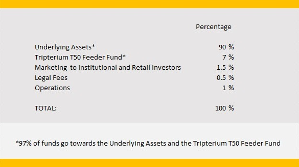Tripterium T50 Fund Utilization