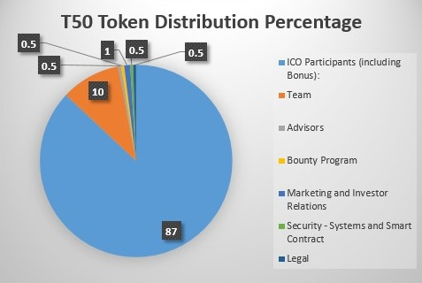 Tripterium T50 Token Distribution Percentage