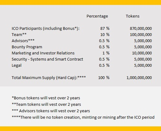 Tripterium T50 Token Distribution Table