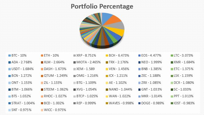 Tripterium T50 Index Fund Portfolio Percentage